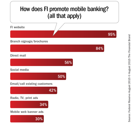 How_does_fi_promote_mobile_banking