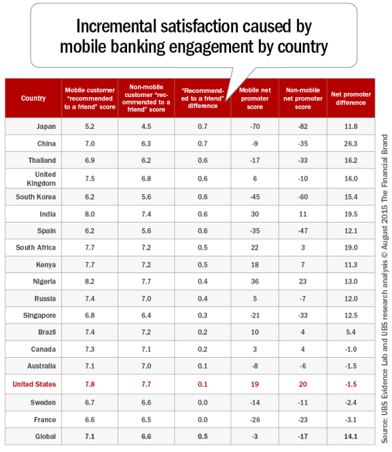 Incremental_satisfaction_caused_by_mobile_banking_engagement