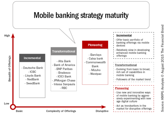Mobile_banking_strategy_maturity