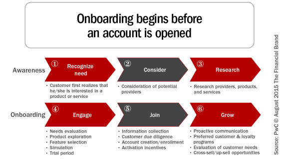 Onboarding_begins_before_an_account_revised