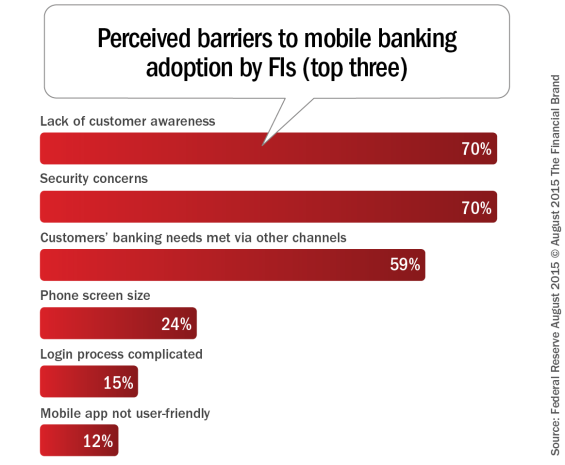 Perceived_barriers_to_mobile_banking_adoption_by_fis