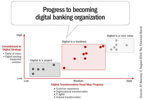Progress_to_becoming_digital_banking_organization