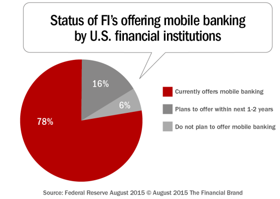 Status_of_fis_offering_mobile_banking_by_us_financial_institutions