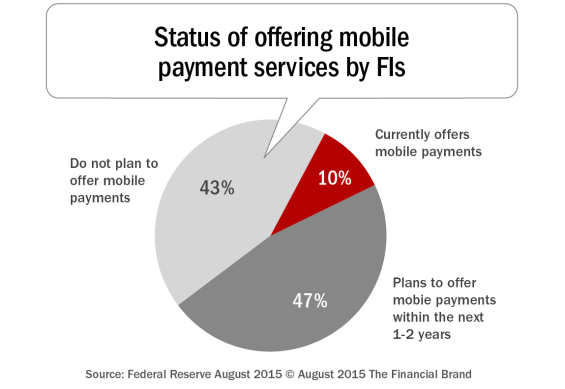 Status_of_offering_mobile_payment_services