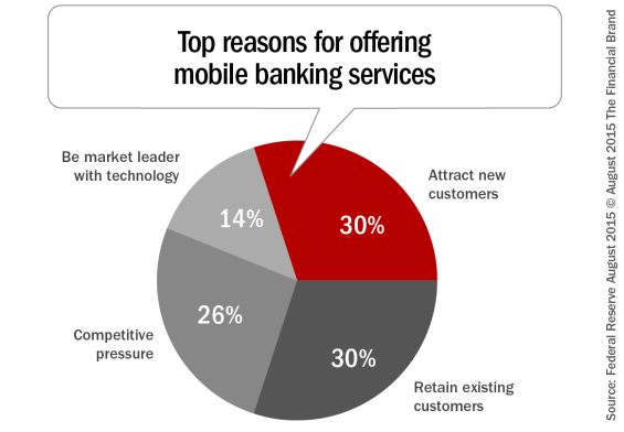 Top_reasons_for_offering _mobile_banking_services