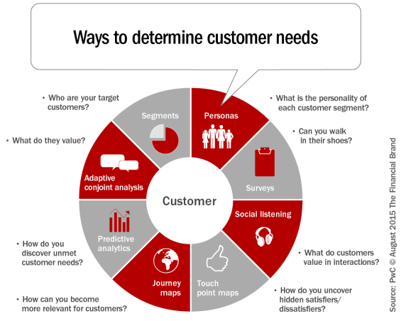 Ways_to_determine_customer_needs_revised