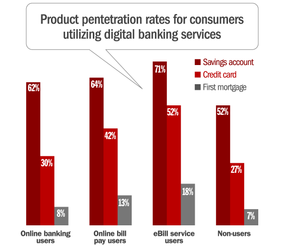 banking_product_penetration_digital_consumers