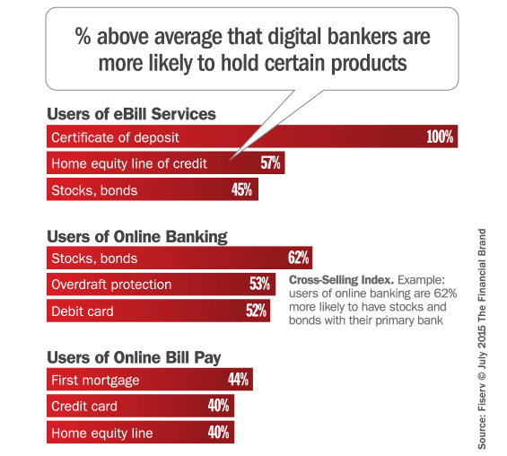 cross_selling_banking_products_digital_consumers