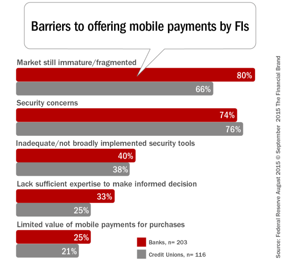 Barriers_to_offering_mobile_payments_by_FIs