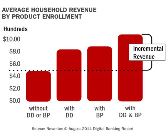 Engagement Service Revenue