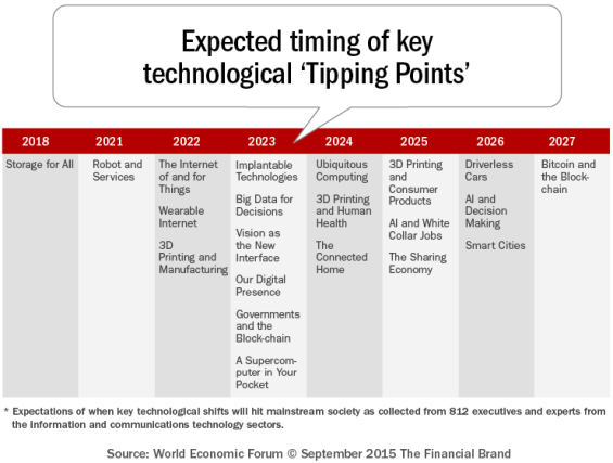 Expected_timing_of_key_technological_tipping_points