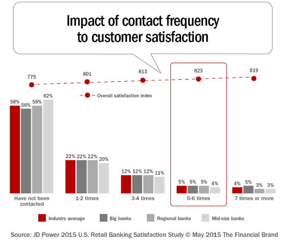 Impact of Frequency for Onboarding