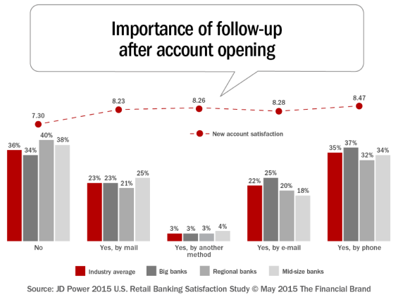 Importance of Follow-up