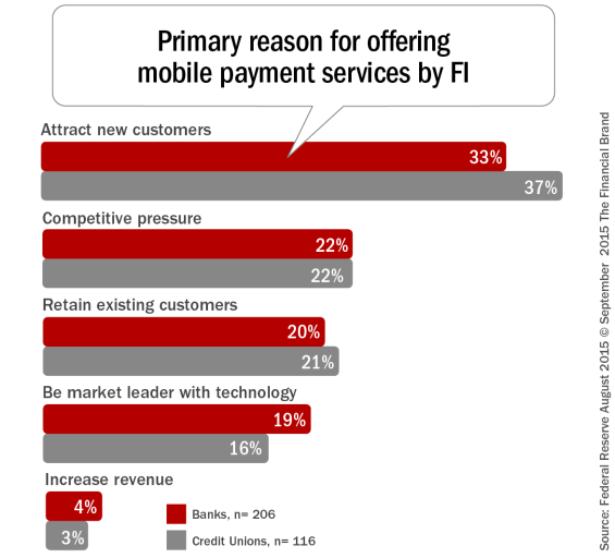 Primary_reason_for_offering_mobile_payment_services_by_FI