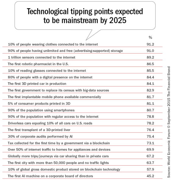 Technological_tipping_points_expected_to_be  mainstream_by_2025