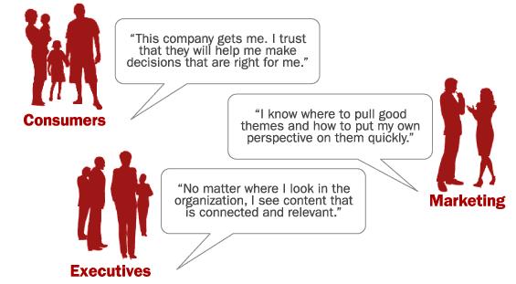 content_marketing_success