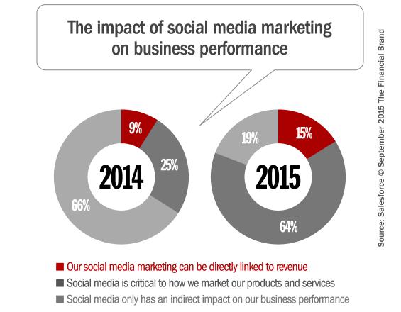 impact_roi_of_social_media