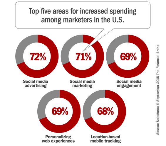 marketing_spending_increases