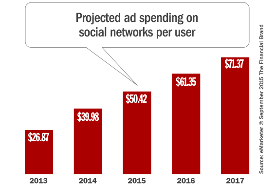 projected_social_media_ad_spending