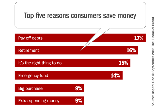 top_five_reasons_consumers_save_money