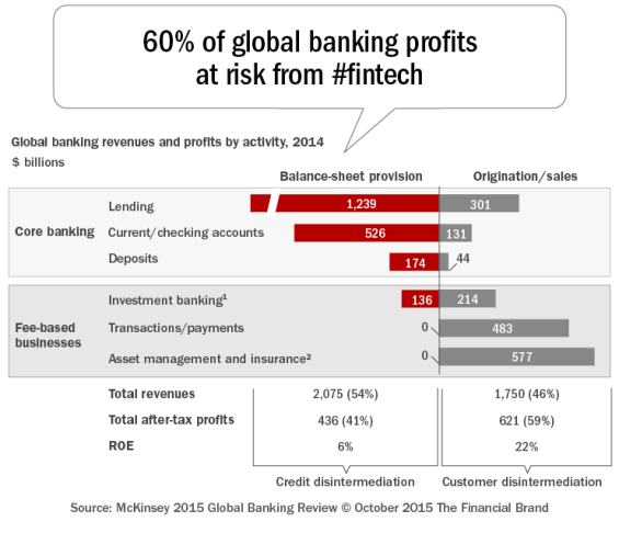 60 percent_of_global_banking_profits_at_risk_from_fintech