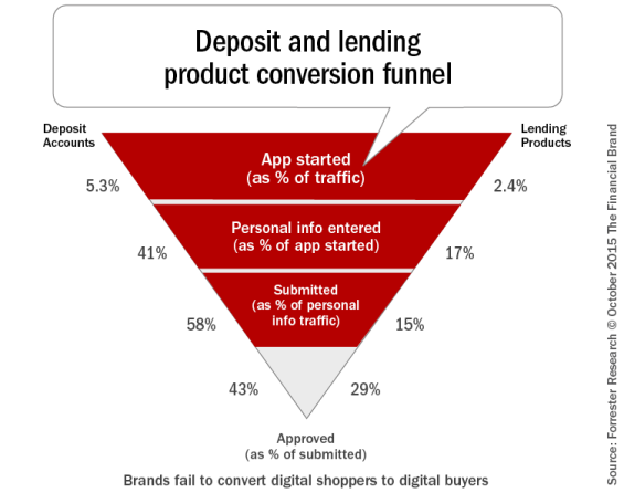 Deposit_and_lending_product_conversion_funnel