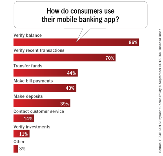 How_do_consumers_use_their_mobile_banking_app