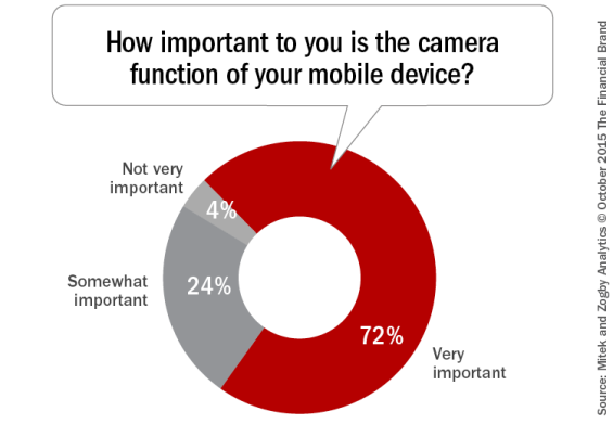 How_important_to_you_is_the_camera_function