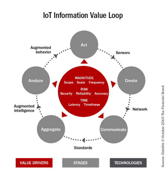 IoT_information_value_loop_REV