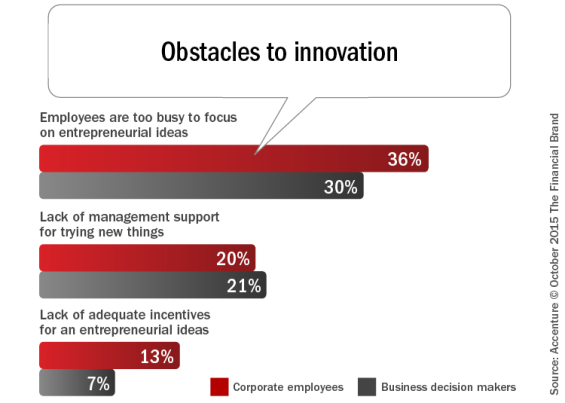Obstacles_to_innovation
