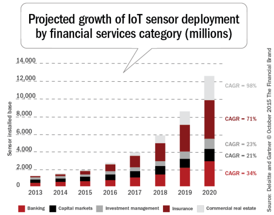 Projected_growth_of_IoT_sensor_REVB