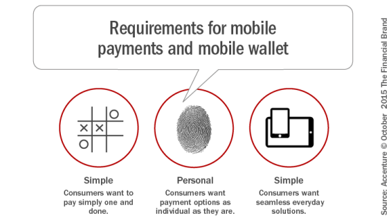 Requirements_or_mobile_payments_and_mobile_wallet