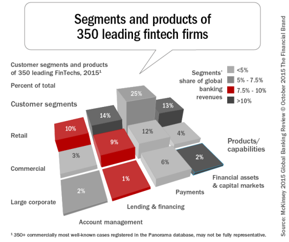 Segments_and_products_of_350_leading_fintech_firms