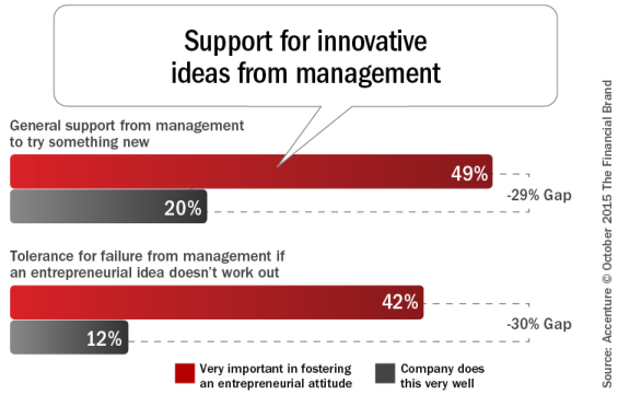 Support_for_innovative_ideas_from_management