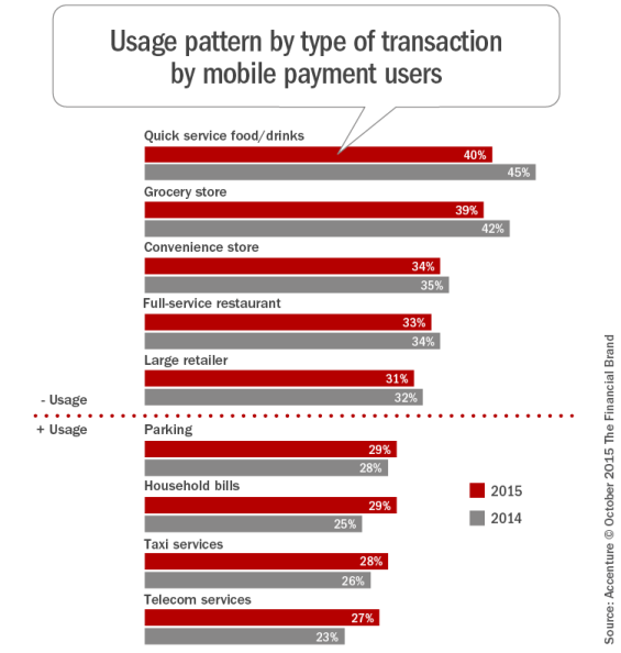 Usage_pattern_by_type_of_transaction_by_mobile_payment_users