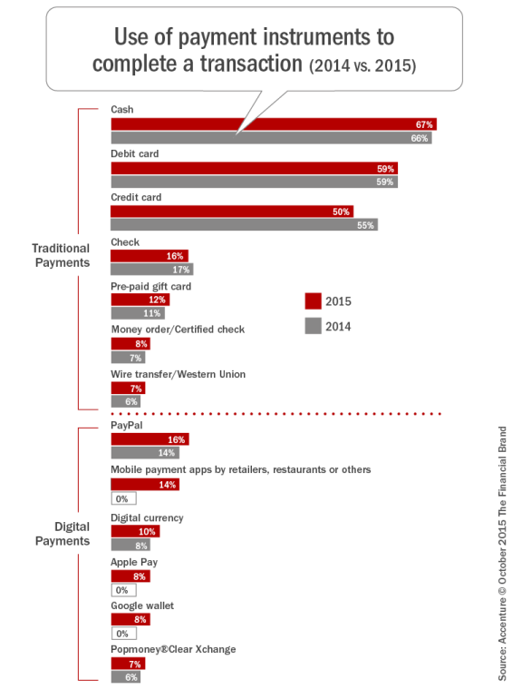 Use_of_payment_instruments_to_complete_a_transaction_(2014 vs.  2015)