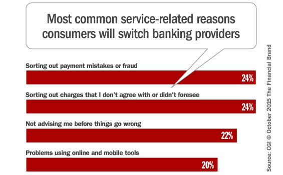 banking_service_switching