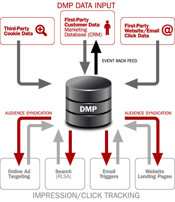 Building the Ultimate Financial Marketing Database