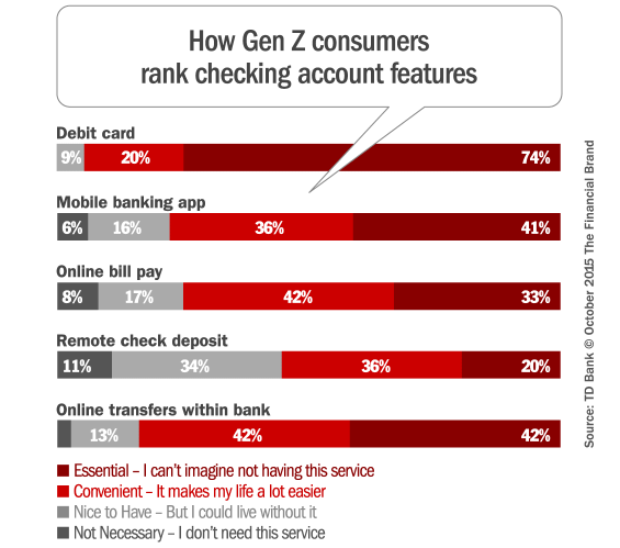 generation_z_checking_account_features