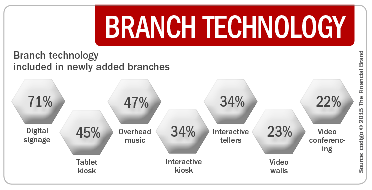 13a_branch_technology_in_newly_added