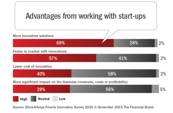 Advantages_from_working_with_start-ups
