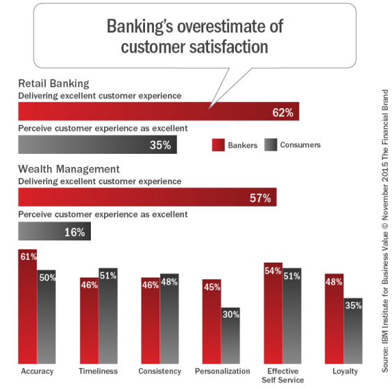 Banking's_overestimate_of_customer_satisfaction