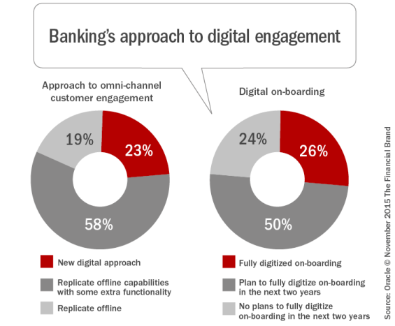 Banking_approach_to_digital_engagement