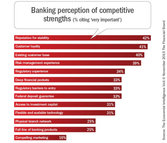 Banking_perception_of_competitive_strengths_b