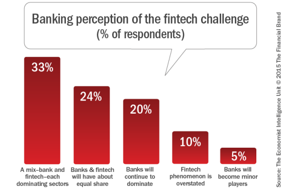 Banking_perception_of_the_fintech_challenge_b