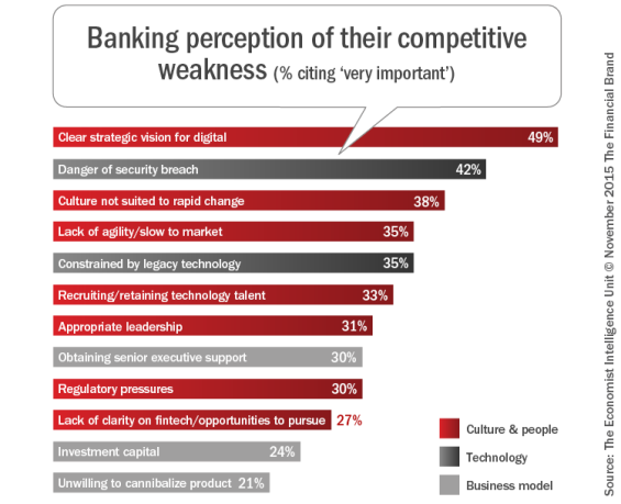 Banking_perception_of_their_competitive_weakness_b