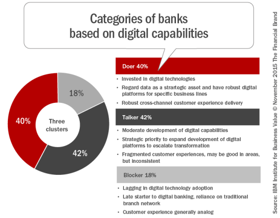 Categories_of_banks_based_on_digital_capabilities