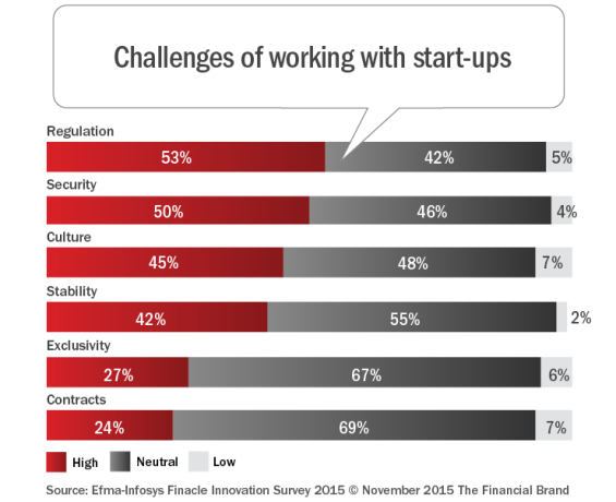 Challenges_of_working_with_start-ups