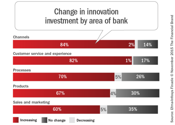 Change in innovation_investment_by_area_of_bank_REV