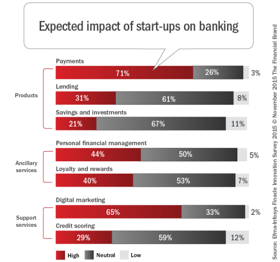 Expected_impact_of_start-ups_on_banking[1]